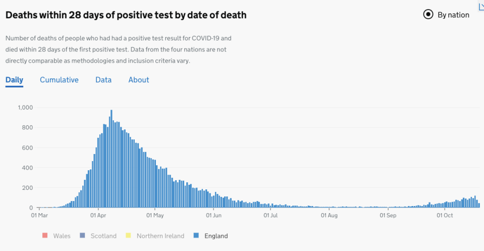 Chart showing COVID deaths in England since the start of the pandemic. (Gov.uk)