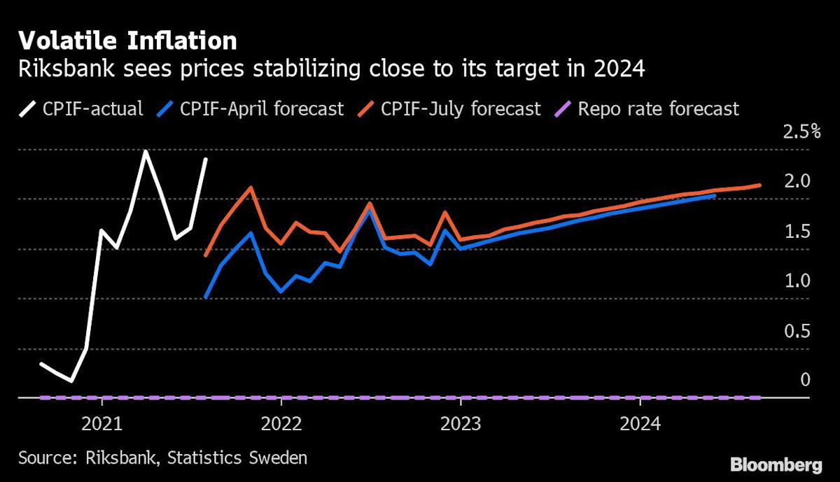 Image Riksbank's Rate Plans Draw Focus as Prices Spike