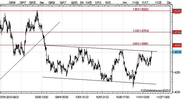 Euro_Pound_Rally_versus_Commodity_Bloc_EURAUD_Breakout_Looming_body_x0000_i1028.png, Euro, Pound Rally versus Commodity Bloc - EUR/AUD Breakout Looming?