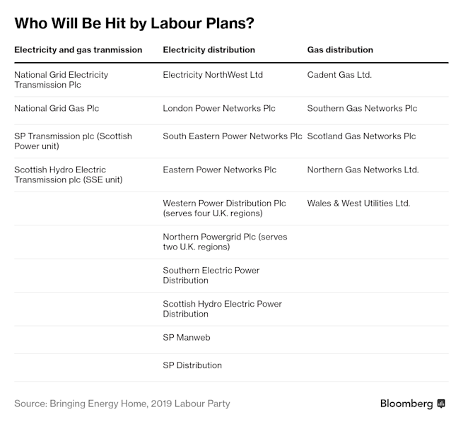 U.K. Utility Nationalization Plan Unveiled by Labour Party