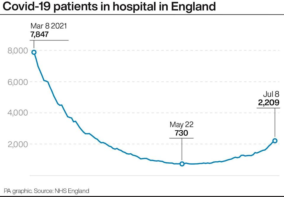 Covid-19 patients in hospital in England (PA Graphics)