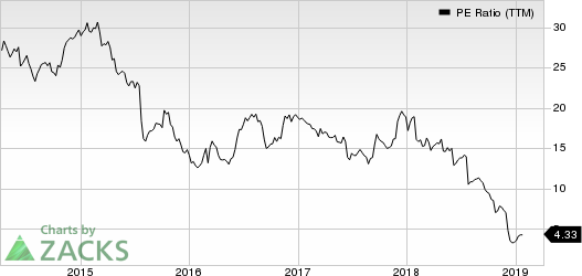 United Natural Foods, Inc. PE Ratio (TTM)