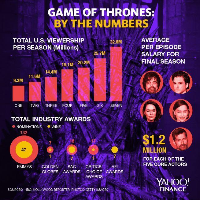 Game of Thrones by the numbers