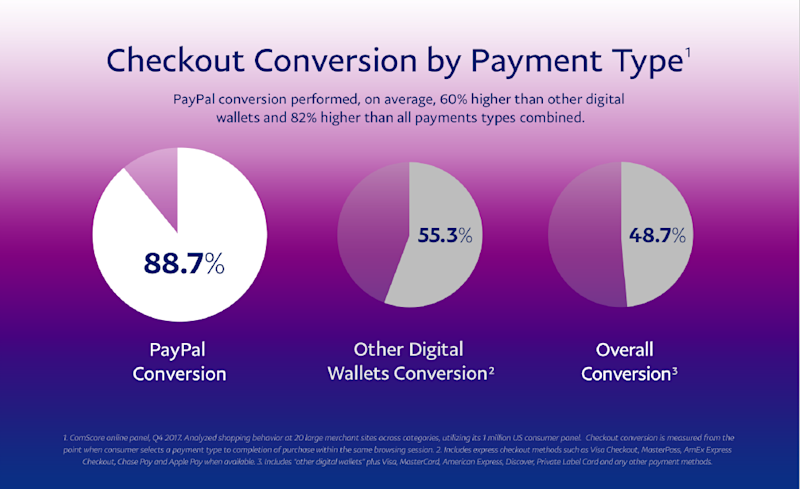 Circle grpahs comparing the effectiveness of PayPal's sales conversion rates to competitors.