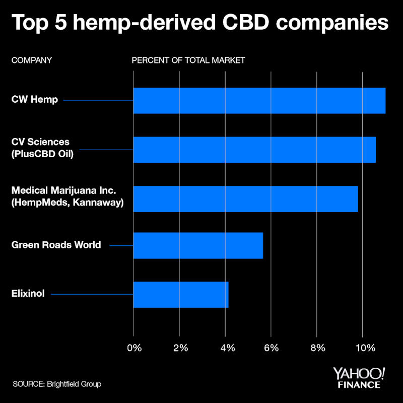 The top five hemp CBD companies account for nearly 40% of the overall market, according to Brightfield Group data.