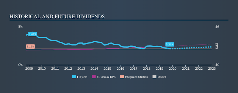 NYSE:ED Historical Dividend Yield, October 13th 2019
