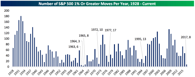 2017 has been one of the least-volatile years for the U.S. stock market since World War II. (Source: Bespoke Investment Group)