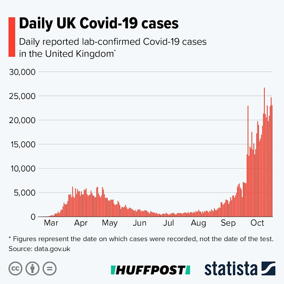 A graph showing UK daily Covid-19 cases.  (Photo: Statista )
