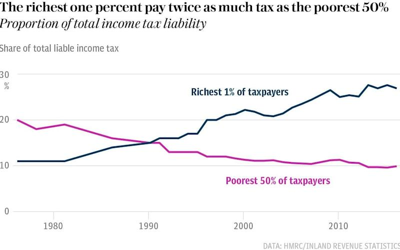 The richest 1pc pay twice as much tax as the poorest 50pc - The Telegraph