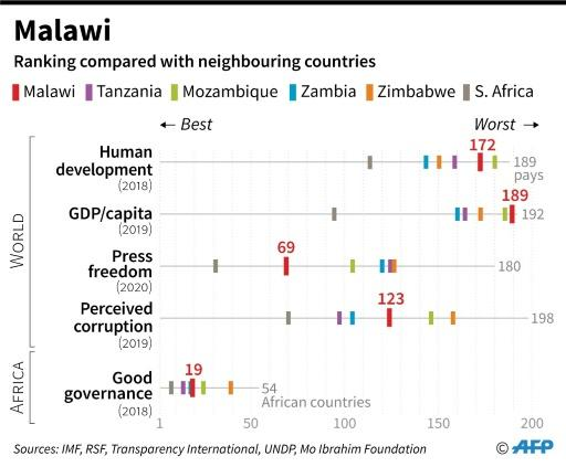Malawi's ranking on a range of indicators compared with some neighbouring countries