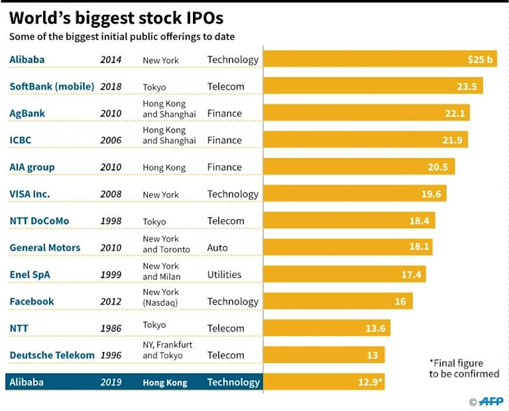 A list of some of the world's biggest IPOs to date
