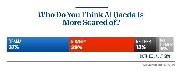 Respondents were split on which candidate al Qaeda fears more.