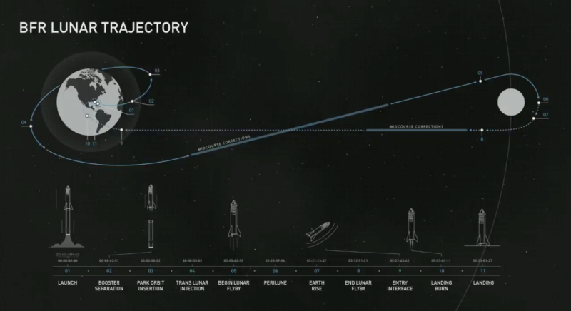 Musk released the proposed trajectory of the first lunar SpaceX flight with a paying customer, which could take place as early as 2023. (SpaceX/YouTube)