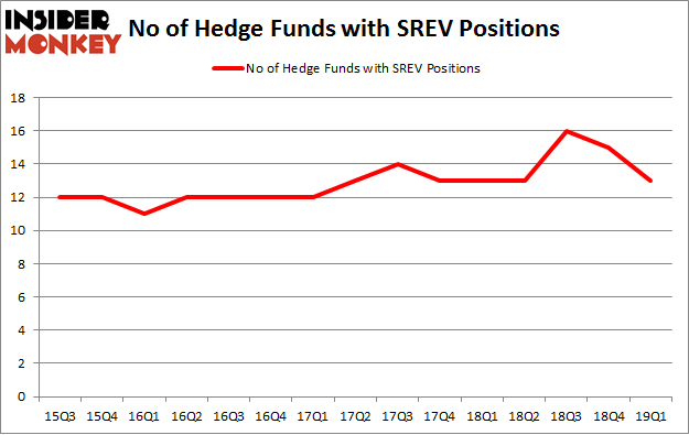 No of Hedge Funds with SREV Positions