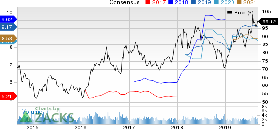 Reliance Steel & Aluminum Co. Price and Consensus