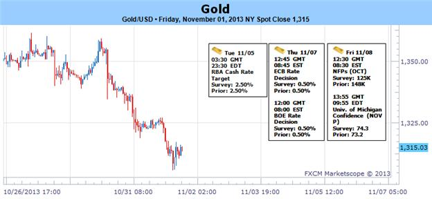 Gold_Selloff_Intensifies_as_USD_Firms_GDP_NFPs_in_Focus_body_Picture_1.png, Gold Sell-off Intensifies as USD Firms- GDP, NFPs, in Focus