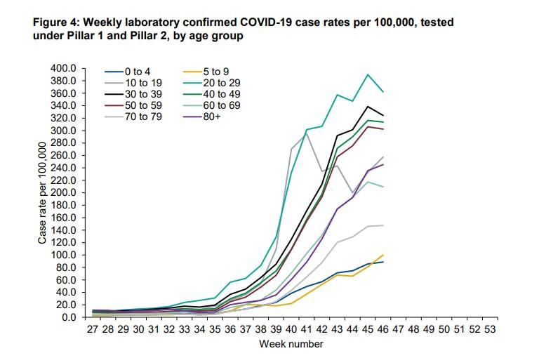 Graph showing the number of people testing positive for coronavirus in England broken down by age groups. (PHE)