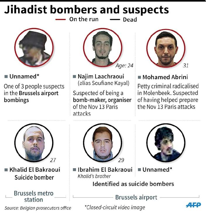 Details of Brussels attacks perpepetrators and suspects still at large. (AFP Photo/Jean Michel Cornu, Vincent Lefai)