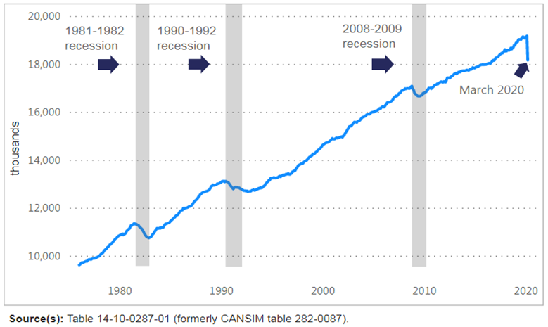 Magnitude of this unprecedented employment change compared with past shocks (Statistics Canada)