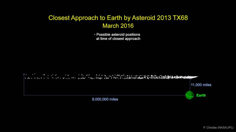 nasa-asteroid-2013tx68-march-2016