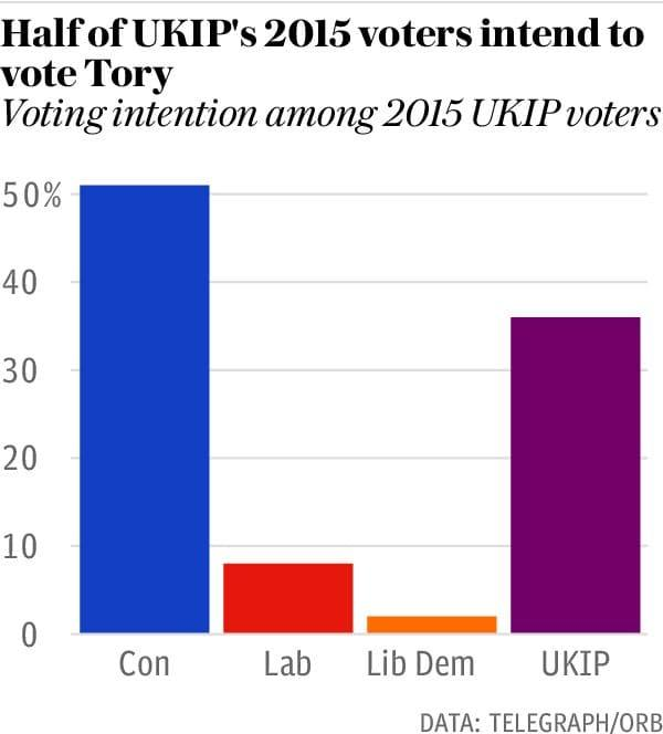 Most former UKIP voters will vote for the Conservatives
