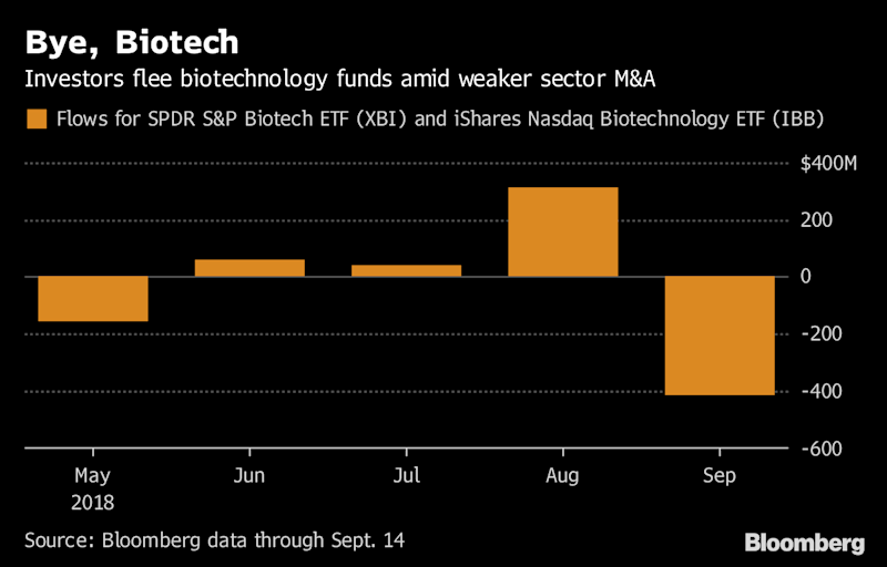 Investors Cash Out Of Biotech Etf As Ma Boom Never Materializes