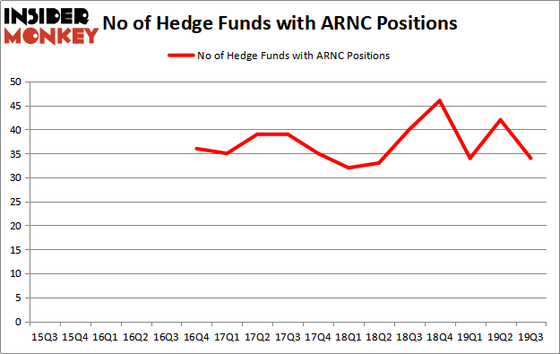 Is ARNC A Good Stock To Buy?
