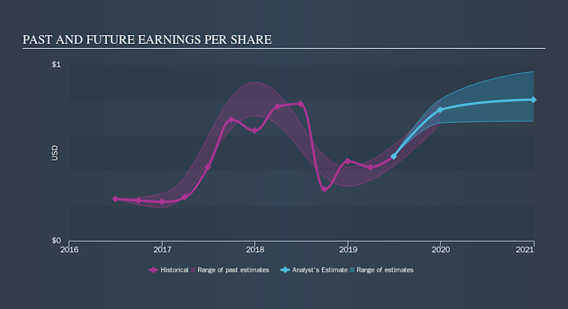 NasdaqGS:ALRM Past and Future Earnings, September 25th 2019