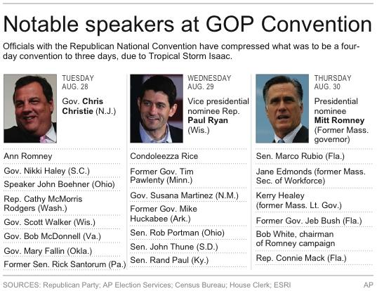 Graphic lists notable speakers at GOP Convention