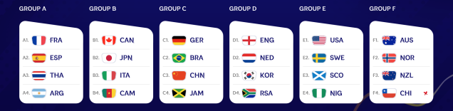 2019 women's World Cup simulated draw. (FIFA)