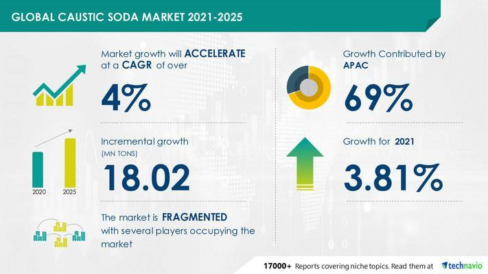 Attractive Opportunities in Caustic Soda Market by Production Process, Application, and Geography - Forecast and Analysis 2021-2025