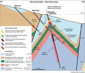 Cross section 1 – Schematic and preliminary interpretation of the geology of the Boundary West. See Map 1 for section line NE-SW.