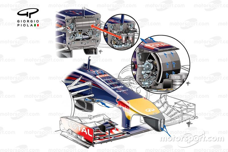 "Red Bull RB10 nose and 'S' duct detail with arrows showing airflow pathways (upper image and insets show conceptual differences between 2012-13 and how 'S' duct works internally)<span class=""copyright"">Giorgio Piola</span>"