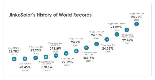 JinkoSolar's History of World Records