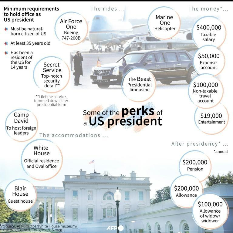 Some of the perks of a US president