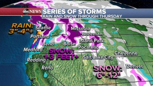 PHOTO: A foot of snow is likely for parts of the Northern Rockies while multiple feet of snow are expected over parts of the northern Cascades with heavy rain of up to 4 inches or more is expected in the Pacific Northwest coast through Thursday. (ABC News)