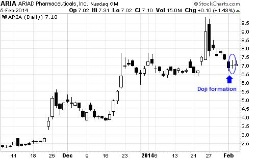 This $7 Biotech Stock Could Easily Double Again From Here