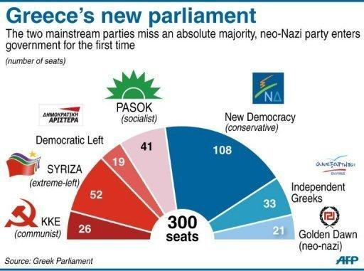 The composition of Greece's new parliament. A first round of government talks in Greece ended in stalemate on Monday after the top-seeded conservative party failed to entice parties opposed to the country's EU-IMF bailout deal to join a coalition