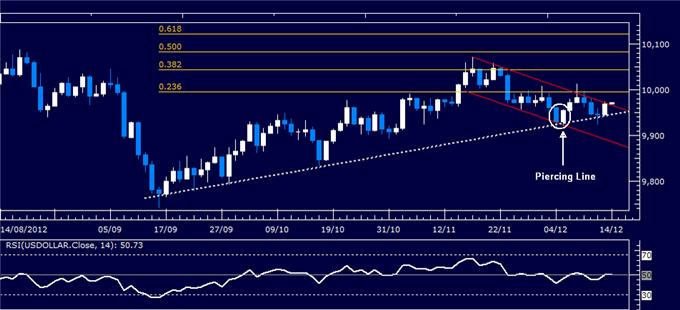 Forex_Analysis_US_Dollar_Classic_Technical_Report_12.14.2012_body_Picture_1.png, Forex Analysis: US Dollar Classic Technical Report 12.14.2012