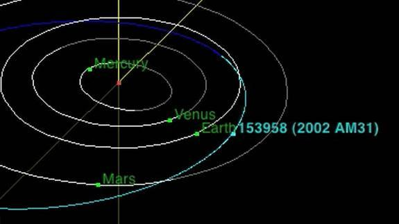 This graphic plots the orbit of the near-Earth asteroid 2002 AM31 through the solar system. The city-block size asteroid will fly by Earth July 22, coming within 17 lunar distances to the planet.