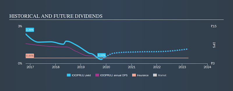 NSEI:ICICIPRULI Historical Dividend Yield, October 27th 2019