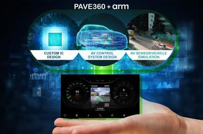 The combination of Siemens' and Arm's innovative technologies can help automakers and suppliers deliver tomorrow's electronic design and automotive solutions, today.