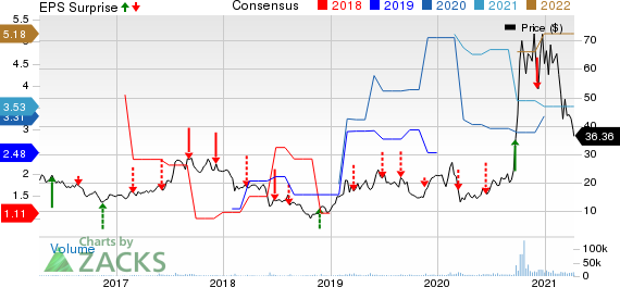 JinkoSolar Holding Company Limited Price, Consensus and EPS Surprise