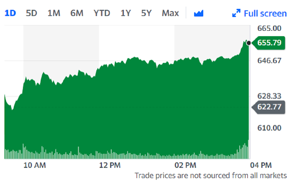 Shares in the electric vehicle maker have rocketed almost 700% since the start of the year, hitting all-time highs on Thursday.