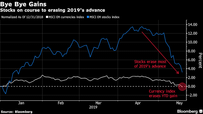 The Trade War Has Sunk Emerging Markets. There's More to Come