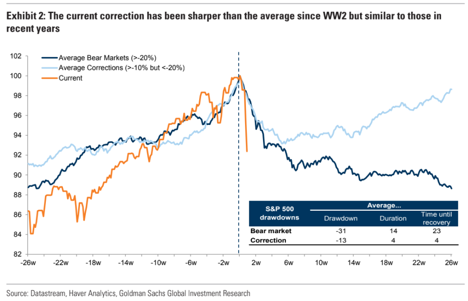 This week's coronavirus sell-off has been far more protracted than the typical market decline since World War II. (Source: Goldman Sachs)