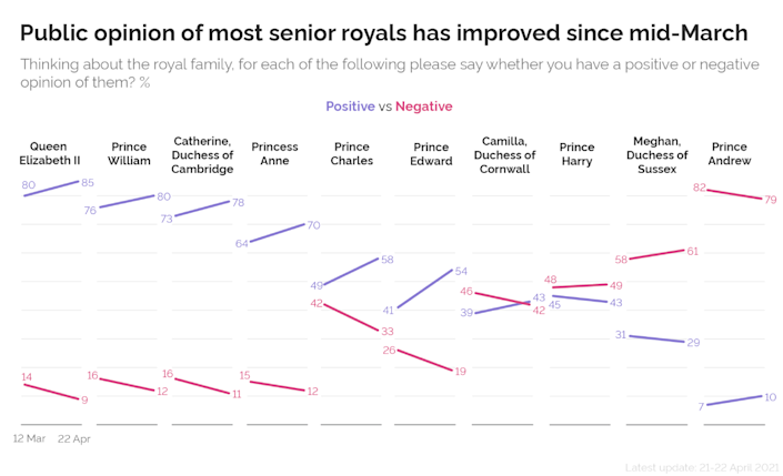 Prince Harry and Meghan were the only ones to see a dip in their positive rankings. (YouGov)