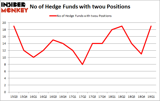 No of Hedge Funds with TWOU Positions