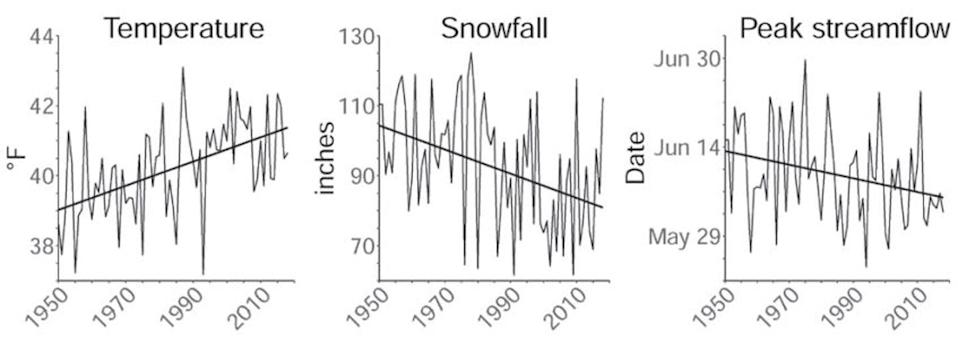 """<span class=""""caption"""">As temperature has risen over the past seven decades, snowfall has declined, and peak streamflow shifted earlier in the year across the Greater Yellowstone Area.</span> <span class=""""attribution""""><a class=""""link rapid-noclick-resp"""" href=""""https://gyclimate.org/"""" rel=""""nofollow noopener"""" target=""""_blank"""" data-ylk=""""slk:2021 Greater Yellowstone Climate Assessment"""">2021 Greater Yellowstone Climate Assessment</a>, <a class=""""link rapid-noclick-resp"""" href=""""http://creativecommons.org/licenses/by-nd/4.0/"""" rel=""""nofollow noopener"""" target=""""_blank"""" data-ylk=""""slk:CC BY-ND"""">CC BY-ND</a></span>"""