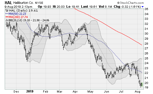 Stocks to Sell: Halliburton (HAL)